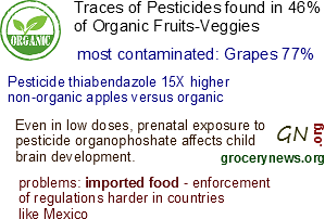 Pesticide Residue On Food Becoming Problematic organic contamination
